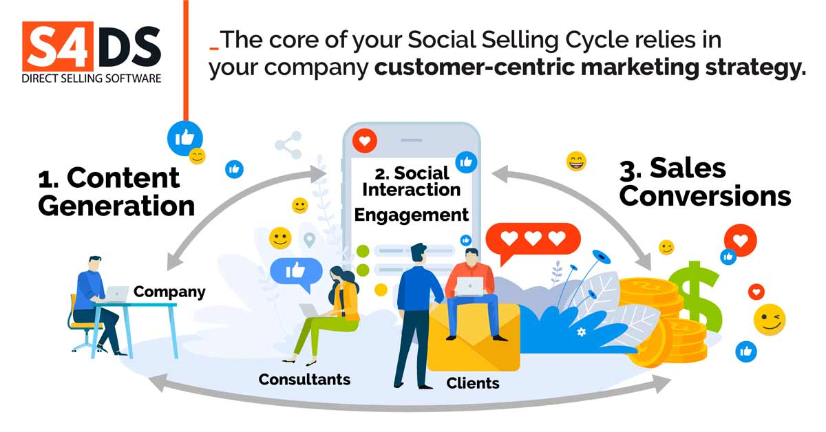 Social Selling en Venta Directa: Cómo y Por qué?